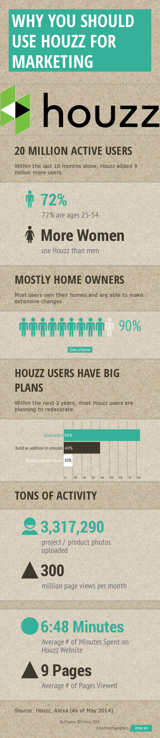 Houzz for Marketing Infographic
