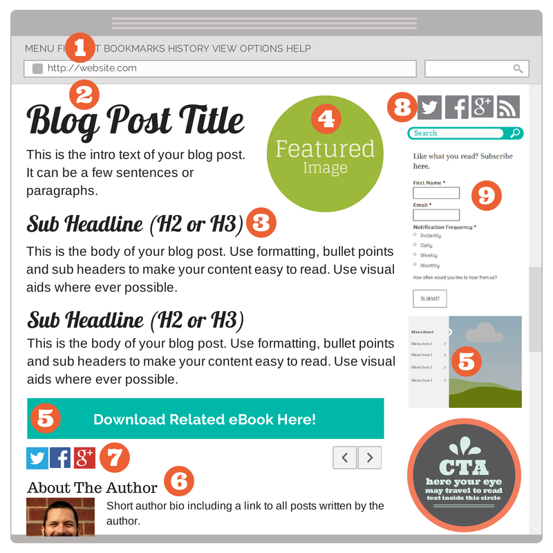 How To Start A Blog: 10 Key Elements of a Blog
