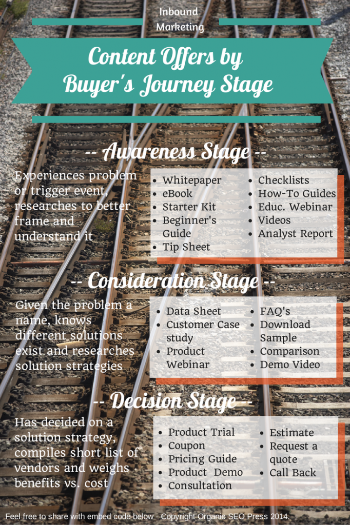 Inbound Marketing - Content offers by buyer's journey stage