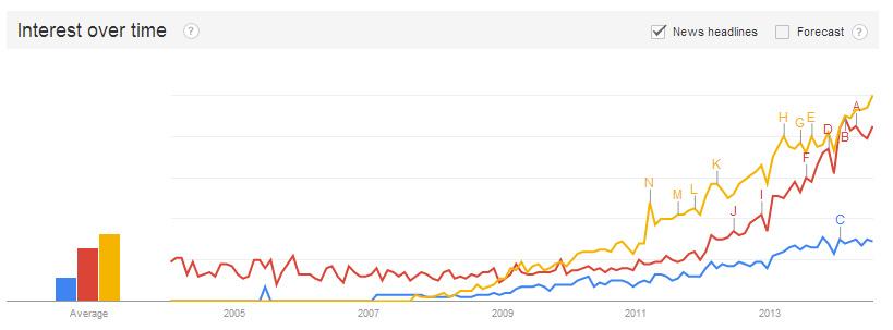Google Trends Inbound vs Content Marketing
