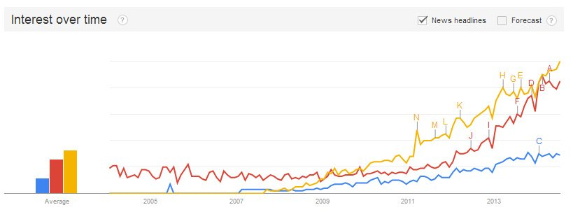 Google Trends Inbound vs Content Marketing