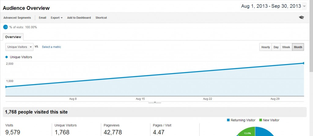 Google Analytics and how Hummingbird affected it