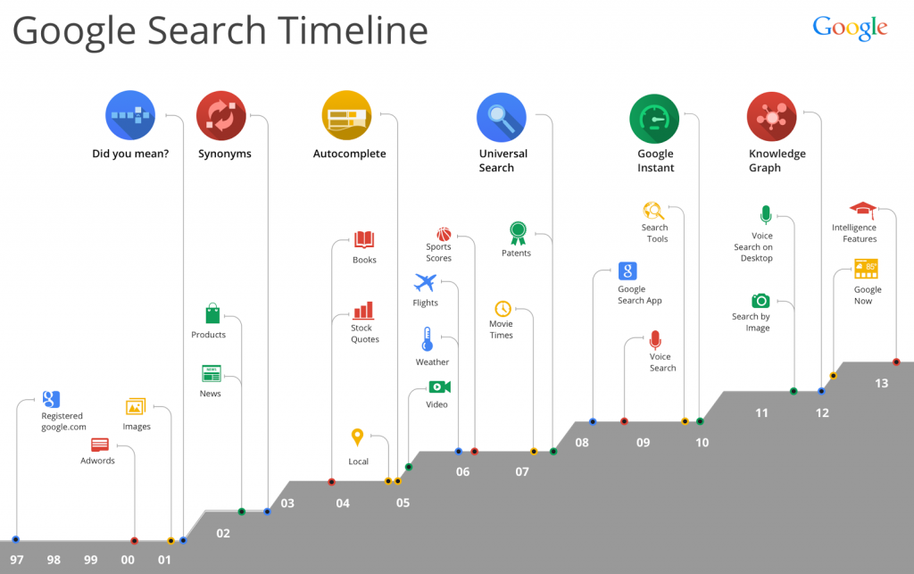 Google Search Milestones
