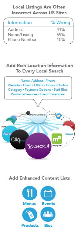 Yext - Correct business information, enhanced listings, PowerListings network