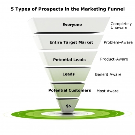 Stages of Awareness in online marketing
