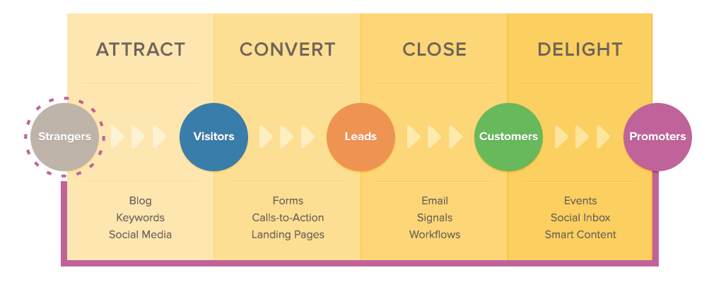 Hubspot Inbound Marketing Methodology