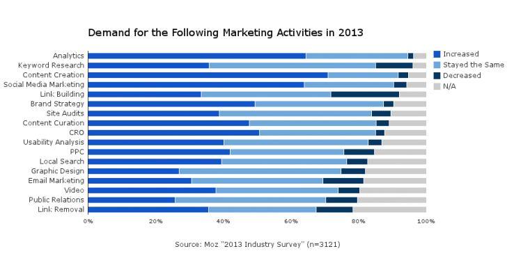 Marketing Demand Shifts Towards Inbound Marketing Services