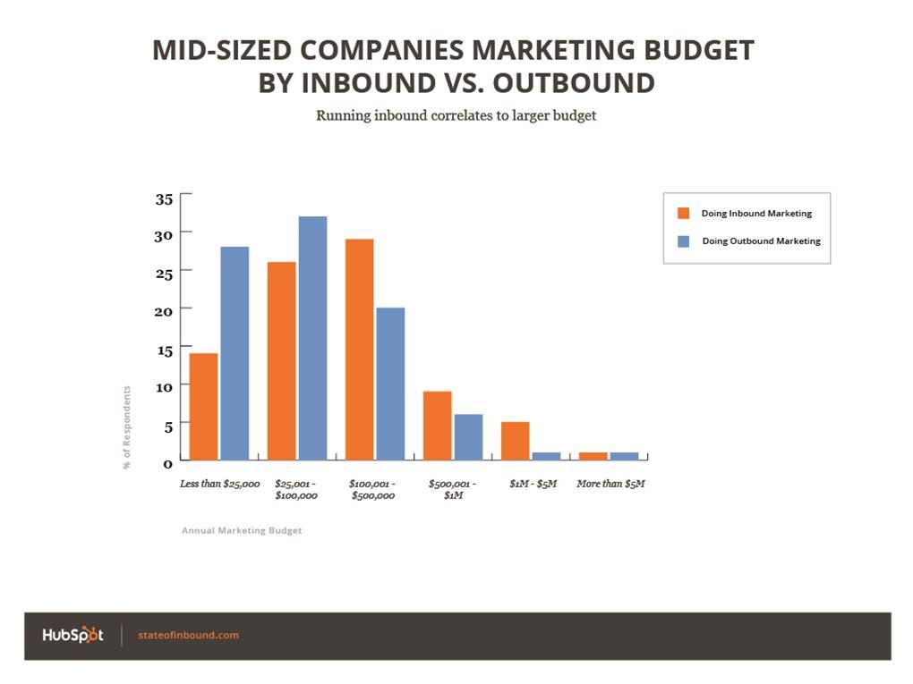 State of Inbound Marketing Inbound vs. Outbound