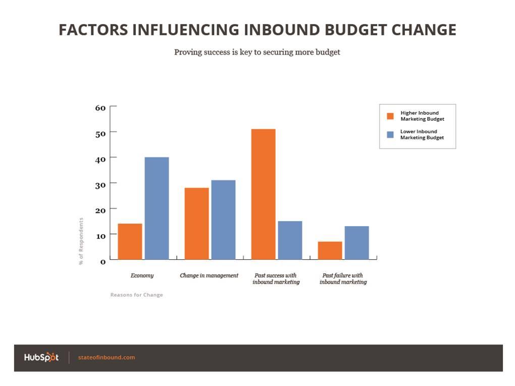 State of Inbound Marketing Budget Change