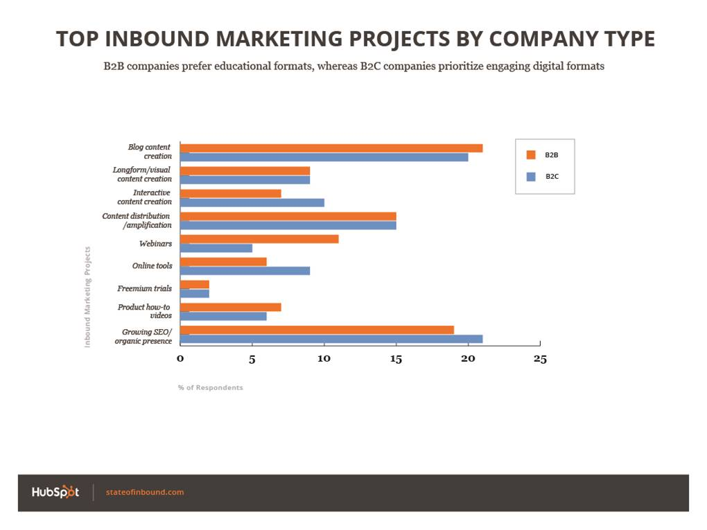 State of Inbound Marketing Projects