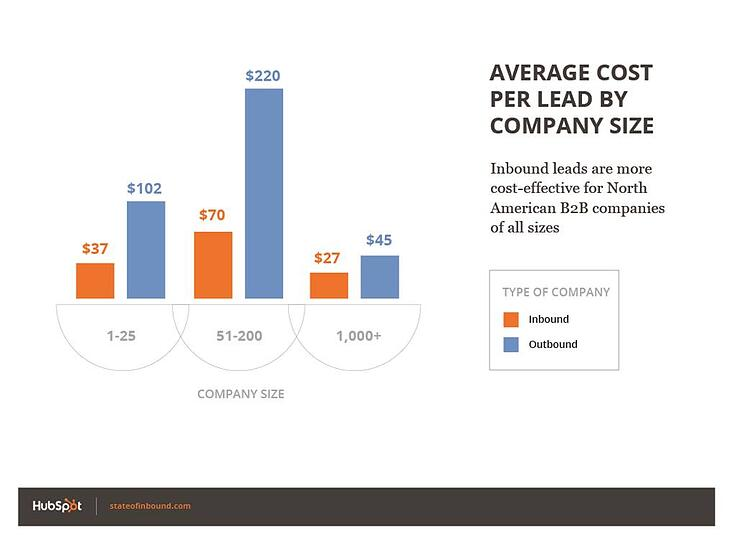 State of Inbound Marketing Cost of Lead