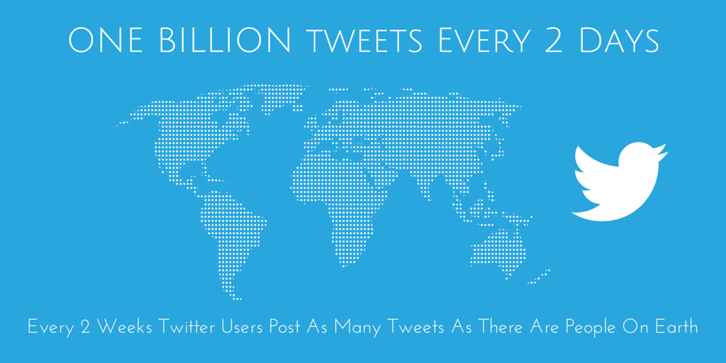 ONE BILLIONtweets every day = One Tweet
