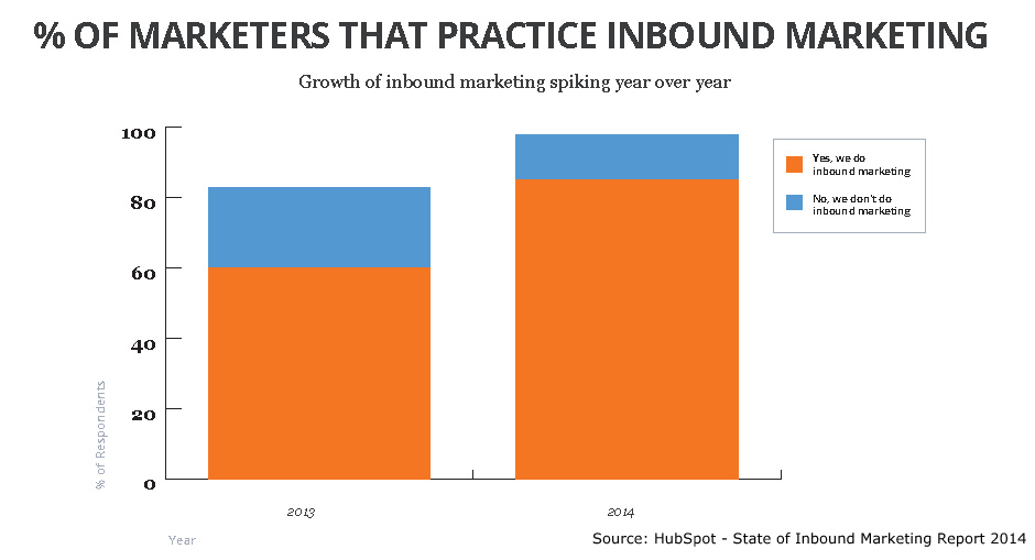 Outbound vs. Inbound Marketing Statistic