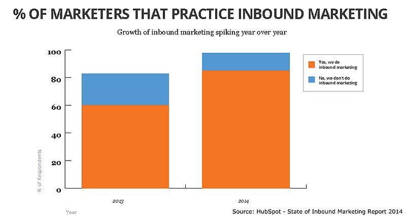 Outbound vs. Inbound Marketing Statistic