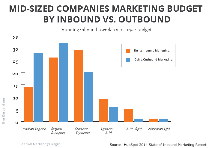 Source: HubSpot 2014 State of Inbound Marketing Report Inbound Marketing Budget Inbound vs. Outbound