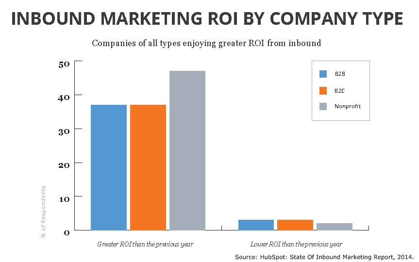State of Inbound Marketing: ROI