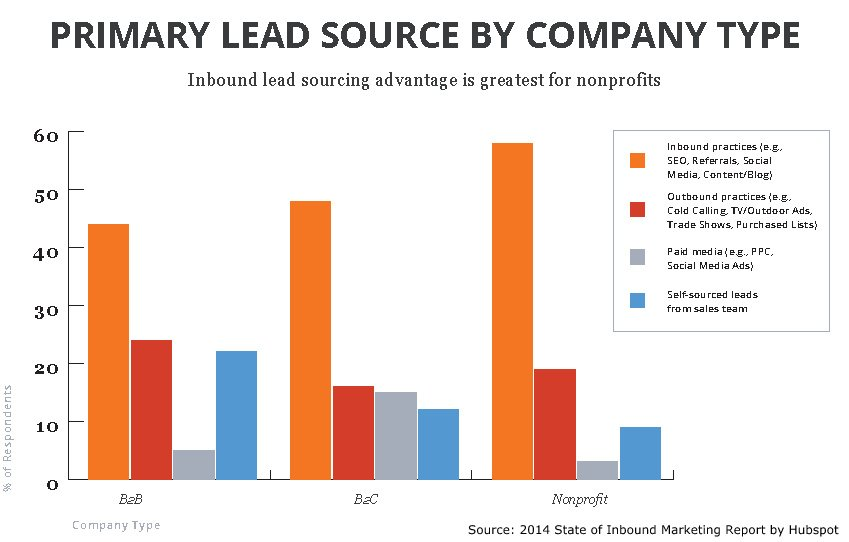 Inbound Marketing is Primary Lead Souce
