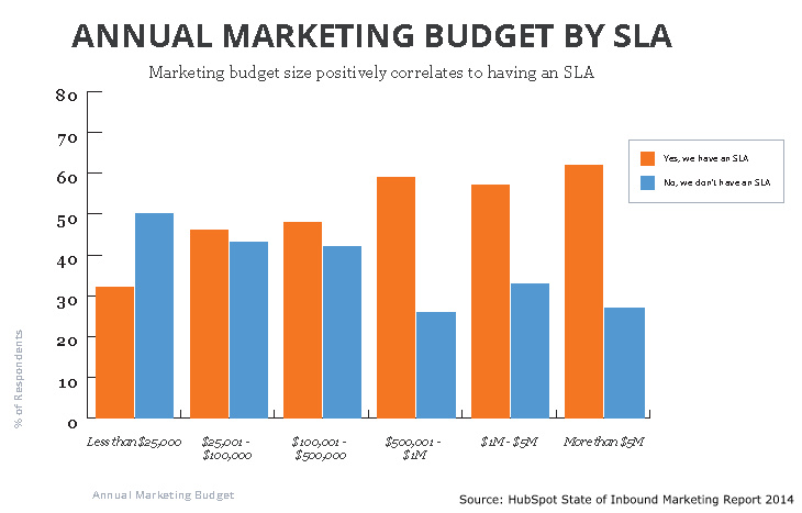 Inbound Marketing Budget Correlates with SLA