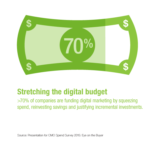 Gartner Research Note CMO Marketing Budget 2015 Stretching Investments