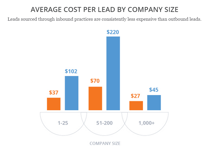 Cost per lead - inbound marketing vs. outbound