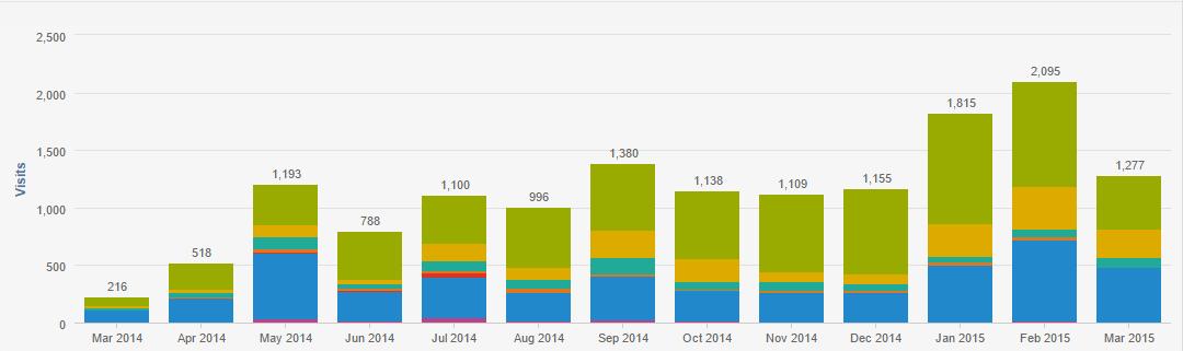 1271 Increase in website traffic through inbound marketing