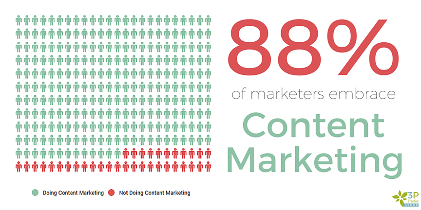 88_of_marketers_embrace_content_marketing.png