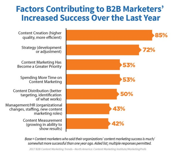 B2B-factors-marketers-increased-success-600x540.jpg