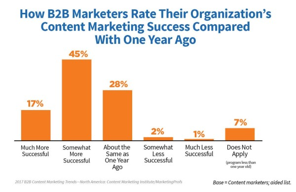 B2B-marketers-rate-organizations-content-marketing-success-600x389.jpg