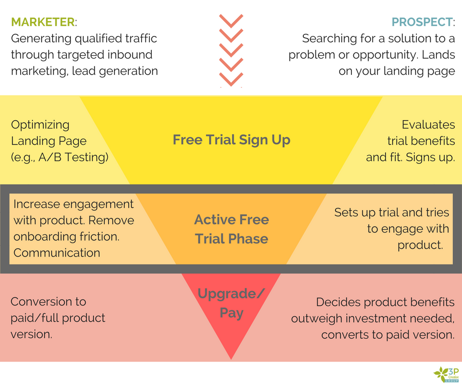 SaaS_Trial_Conversion_Funnel.png
