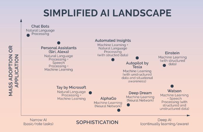 Simplified AI Landscape.png