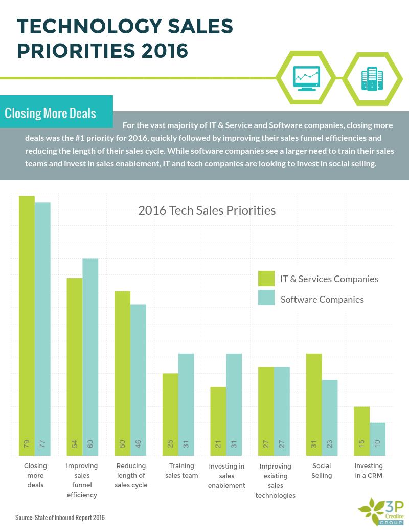 Tech Sales Priorities 2016.png