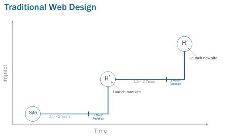 Traditional-web-design