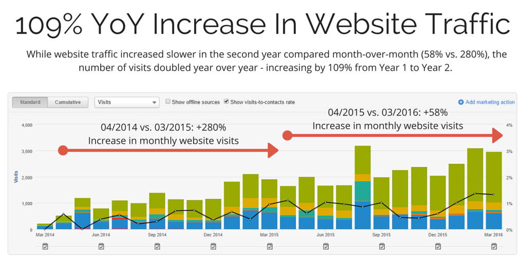 WebsiteTrafficAfter2YearsOfHubSpot.png