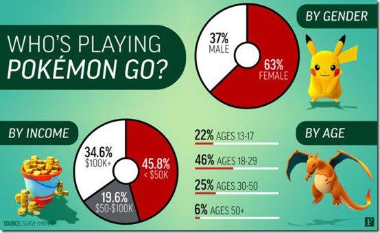 pokemongoplayers656x398_thumb.jpg