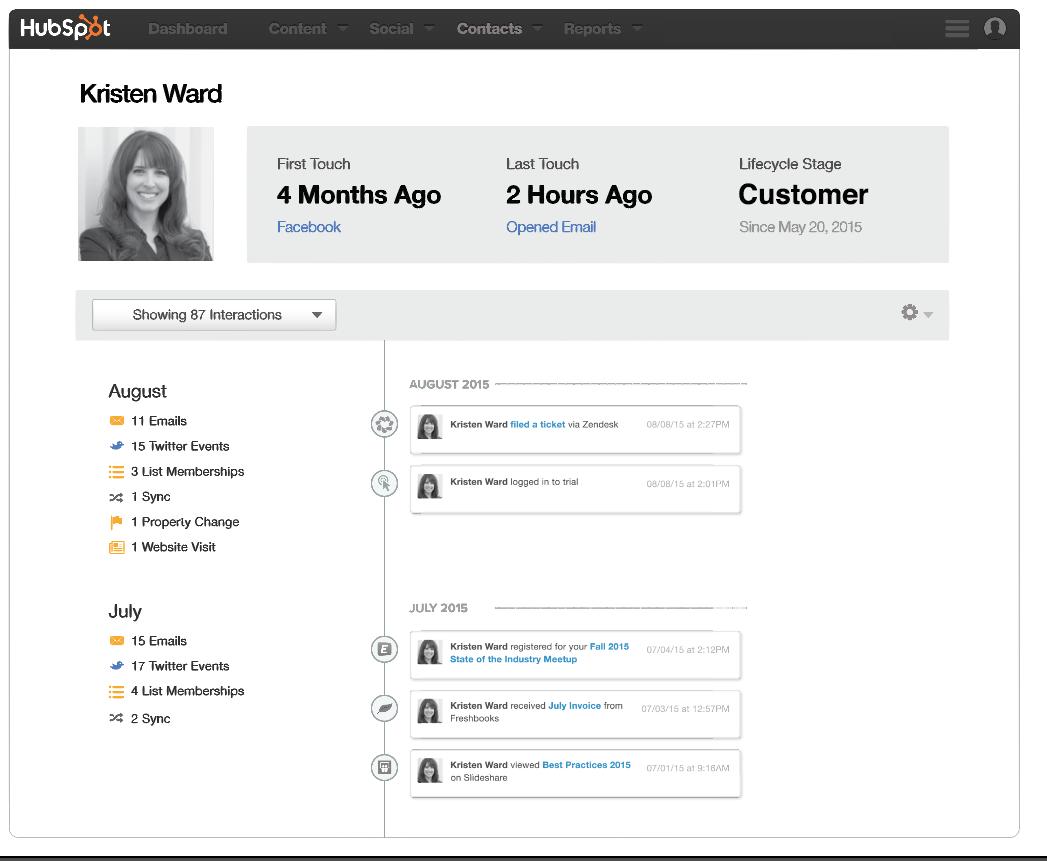 Hubspot: Hubspot Connect Customer Timeline