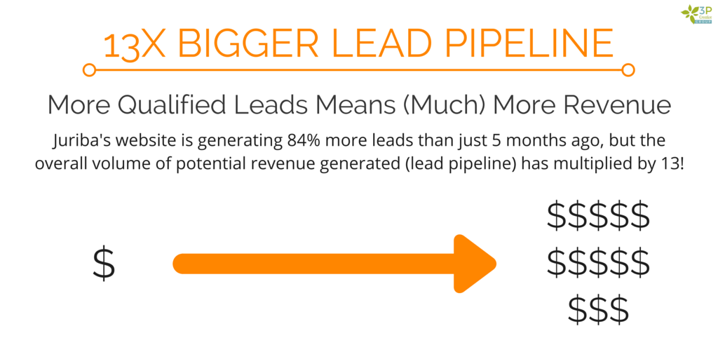 InboundMarketingIncreasesLeadPipelineBy1200Percent.png